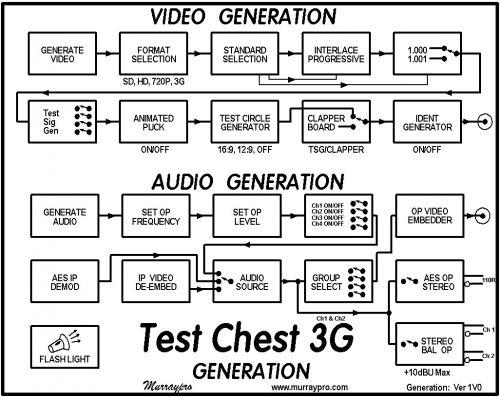 tc3g-generation1