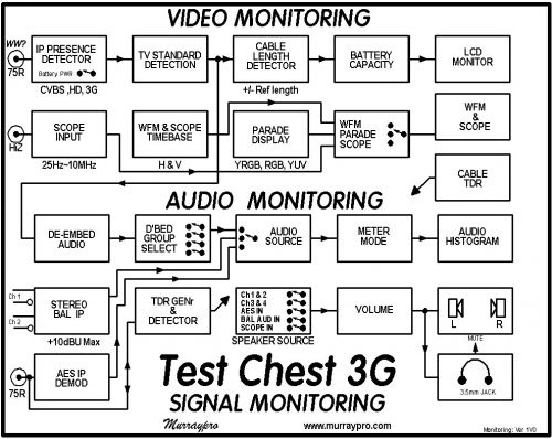 tc3g-monitoring